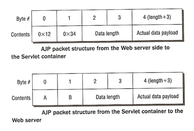 Memcached binary protocol vs ascii protocol